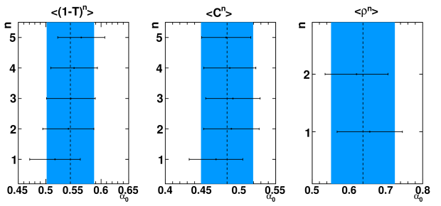 Error band plot of the individual measurements for
