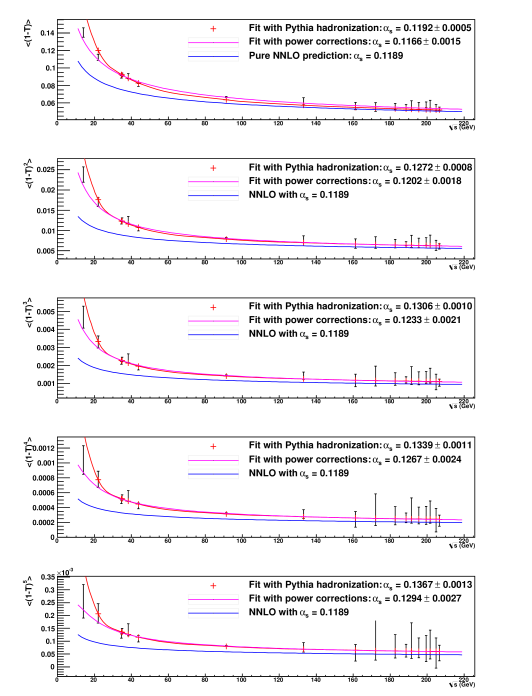 Comparison of fits with hadronization corrections from PYTHIA and power corrections from the dispersive model.