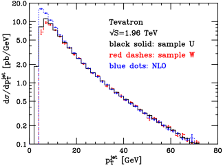 Transverse momentum of the hardest jet in samples U and W.