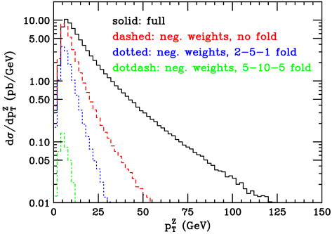 The effect of folding on the negative-weight event fraction.