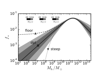 Calibrated SFE curve computed using the