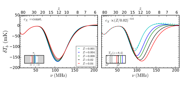 Response of the global 21-cm signal to changes in the assumed stellar metallicity.
