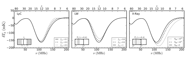 Response of the global 21-cm signal to changes in the neutral gas contents of galaxies, including the fraction of LW photons that escape galaxies into the IGM (middle) the standard LyC escape fraction (left), and the characteristic neutral hydrogen column density in galaxies which hardens their X-ray emissions (right). Only the LyC escape fraction affects the CMB optical depth, which is shown in the left-most inset. Variations in the LW and X-ray escape affect the IGM spin temperature, which is shown in the insets of the middle and right panels.