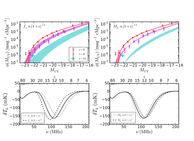 Effects of redshift evolution in the SFE on the high-