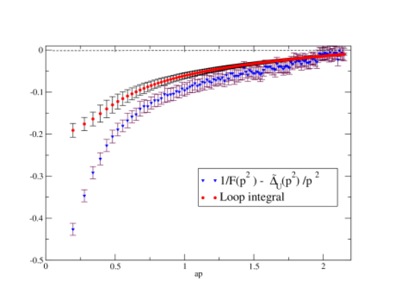 Testing the truncated ghost SD equation on the lattice. The data correspond to a