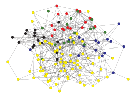 (Colour online) Two examples networks created as described in the main text with 5 communities four of which have 16 nodes and one has 64, (a) has