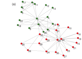 (Colour online) (a) Zachary's karate club network (b) Modularity as algorithms progress (c) Dendrogram representing the progress of fast algorithm, where formation of large clusters is favoured early (d) Dendrogram representing the progress of our modification, all clusters are treated on an equal footing and individual nodes are absorbed into clusters early.