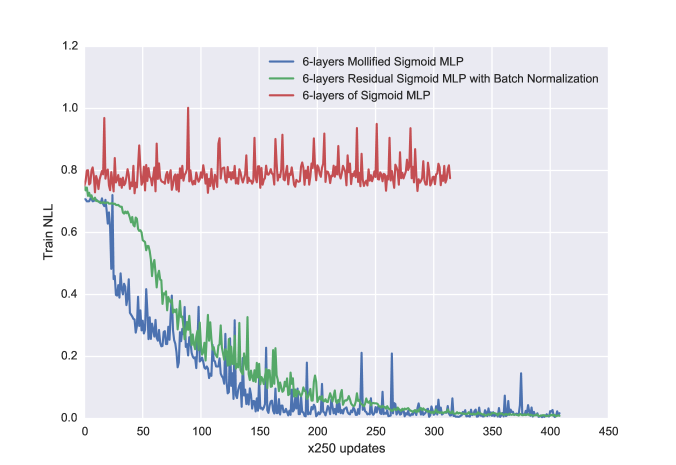 The training curve of a bidirectional-RNN that predicts the embedding corresponding to a sequence of characters.