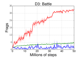Performance of different approaches during training. DQN, A3C, and DFP achieve similar performance in the Basic scenario. DFP outperforms the prior approaches in the other three scenarios, with a multiplicative gap in performance in the most complex ones (D3 and D4).