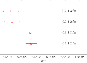 Comparison of the effect of choosing different fit ranges on