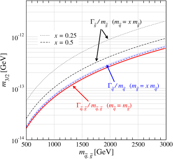 25% lines of the total width over the mass in the squark (gluino) and gravitino mass plane for