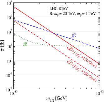 Total cross sections of the gravitino-pair production with a QCD radiation (