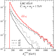 Normalized missing transverse energy distributions of the direct gravitino-pair production with an extra radiation for the three benchmarks in (
