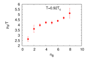 Baryon chemical potential for