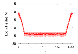 Numerical instability of discrete Fourier transform with 208 points (Left). Comparison from winding number expansion method and the discrete Fourier transform with