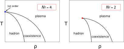 Schematic phase diagram of four and two flavors in canonical ensemble
