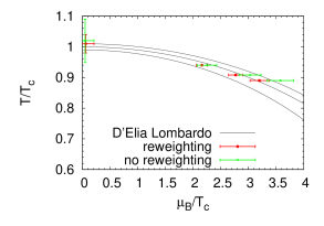 Phase transition line for