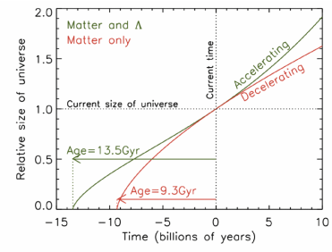 Relative size of the universe over time for two flat universes, one with matter density