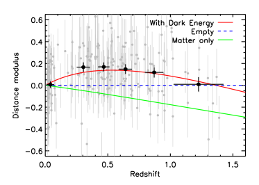 Hubble diagram — supernova magnitude vs redshift — normalised to the predicted expansion history for an empty universe (dashed line). Raw data are in grey, binned with