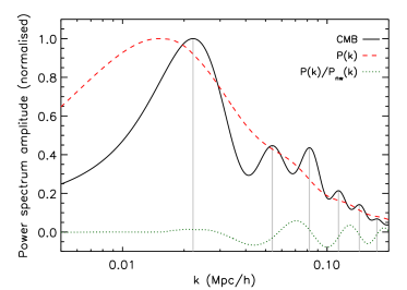 Comparison of the power spectrum of the cosmic microwave background at last scattering (black solid line with grey vertical lines marking the peaks), to the power spectrum of matter at the present day (red dashed line) for a flat