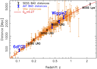 Magnitude-redshift diagram comparing supernova distances to BAO distances. The supernovae are more numerous, and the BAO more precise. Combined they give strong and complementary constraints on the expansion history of the universe. The BOSS Lyman-