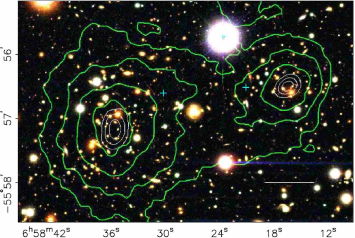 Images of two clusters merging. In both panels the green contours show the weak lensing determination of the mass distribution. On the left the mass contours are superimposed on the distribution of galaxies — the mass follows the galaxies fairly closely. On the right panel the mass contours are superimposed on the x-ray emission from hot gas — the gas has been slowed down as the clusters passed through each other, and thus is dragged away from the centre of mass. This indicates that dark matter is collisionless, like galaxies. (Reproduction of Fig. 1 in