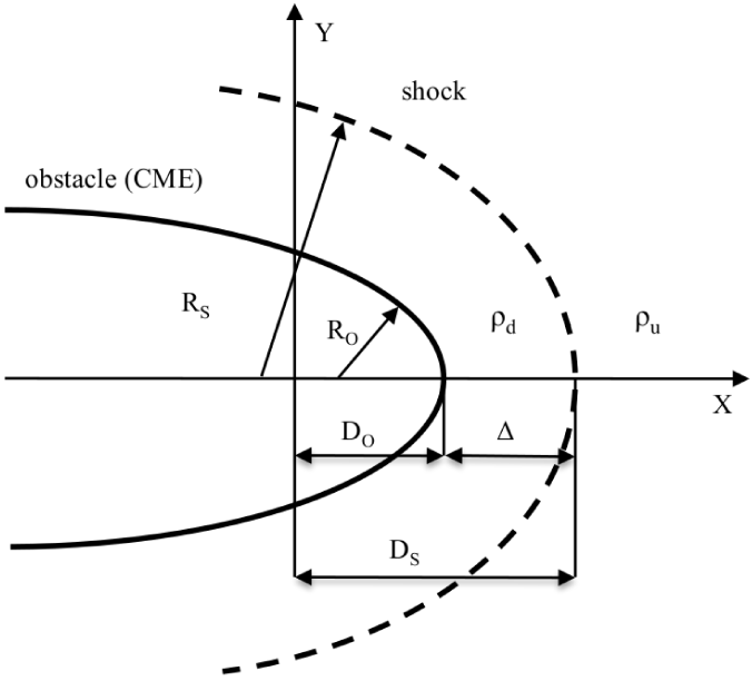 Diagram of the various quantities used to describe the shock and CME.