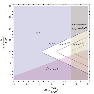 A figure of allowed parameter region for