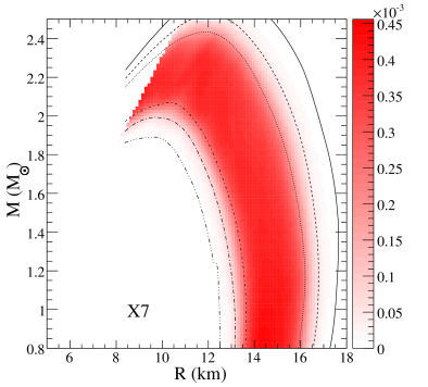 (Upper left panel) The solid curve is the 99% probability contour in the mass-radius plane for the LMXRB in M13 from