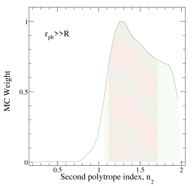 Histograms and confidence regions for the transition energy densities,