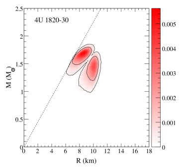 Mass-radius probability distributions for Type I X-ray bursts assuming that the photospheric radius and the stellar radius are identical. The causal limit