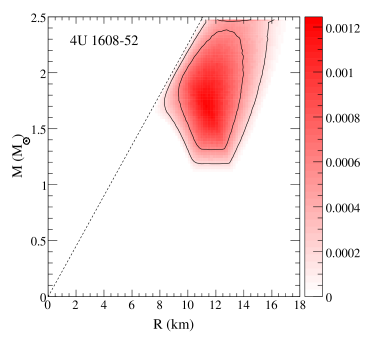 Mass-radius probability distributions for Type I X-ray bursts assuming that