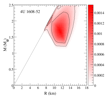Mass-radius probability distributions for Type I X-ray bursts assuming a uniform distribution in