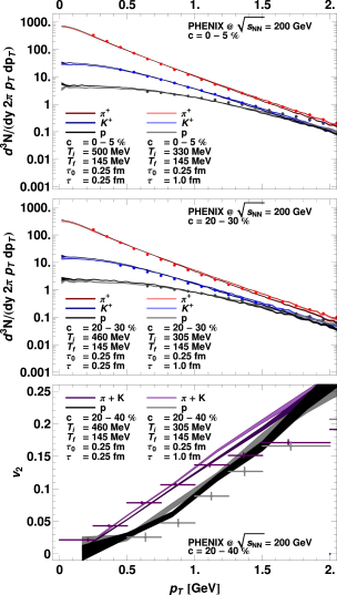 (Color online) The transverse-momentum spectra of pions, kaons and protons for the centrality class