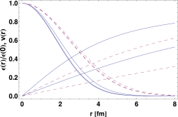 (Color online) Sections of the energy-density profile