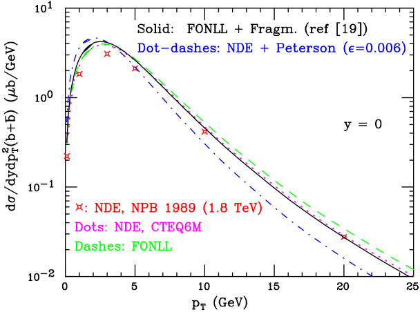 Evolution of the NLO QCD predictions over time, for
