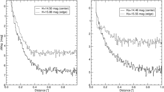 Limit of sensitivity in the H-band (left panel) and K-band (right panel) for 2 different stars located in a region of good AO correction (center) and worse AO correction (edge). The curves have been computed from the 3-