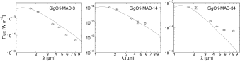 Spectral energy distributions of the MAD stellar sources with