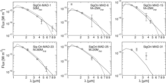 Spectral energy distributions of the MAD substellar candidates with
