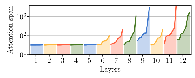 Adaptive spans (in log-scale) of every attention heads in a 12-layer model with span limit