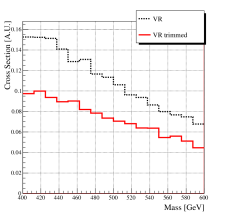 Standard model QCD dijet background reconstruction with and without trimming using the anti-