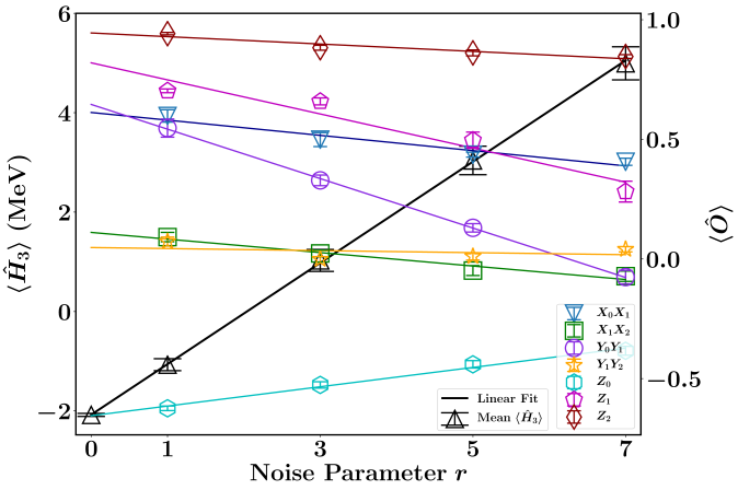 (Color online) Noise extrapolation of the