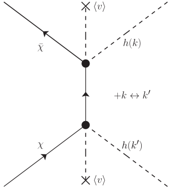 The branching fractions in the NR limit as a function of