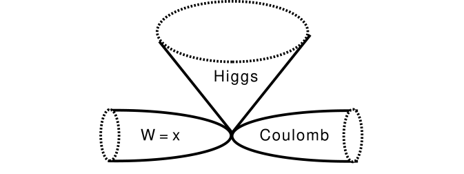 The moduli space of vacua at weak coupling.