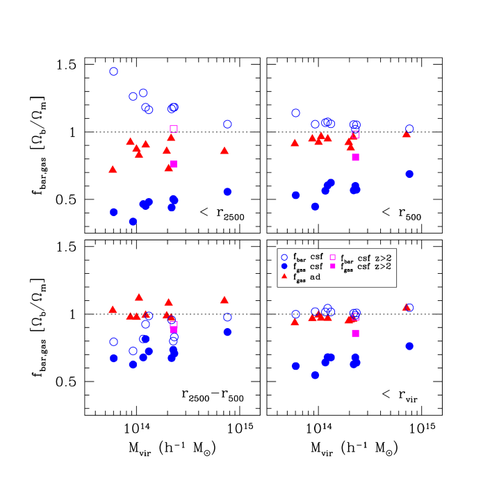 The total baryon and gas fractions of individual clusters in units of the universal value within different radii (clockwise from the top left panel: