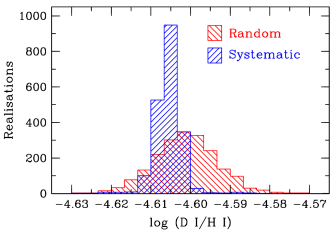 Histograms showing the distribution of values of