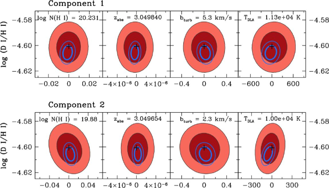 Elliptical contour plots illustrating the covariance between model parameters and the D