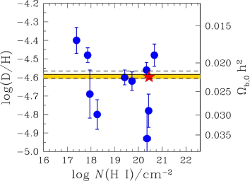 Measures of the deuterium abundance in high redshift QSO absorbers. Only cases were the deuterium absorption is clearly resolved from nearby spectral features are shown (see text). The red star refers to the new measurement reported here, with errors smaller than the symbol size. The horizontal lines are drawn at the weighted mean value of
