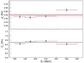 The best fit for diffuseness (upper) and half-height radius (lower) for the neutron distribution for each