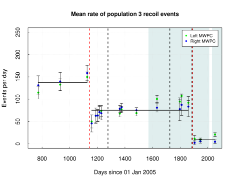 Population 3 event rate with mean (black horizontal lines) of